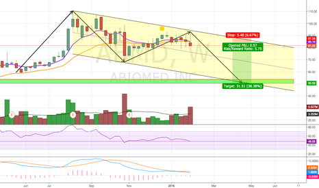 ABMD: Further Downside?
