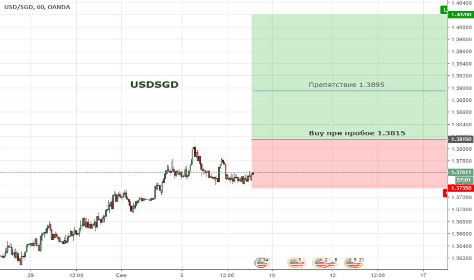 USDSGD: Цена продолжает формировать бычью тенденцию