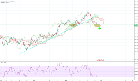 USDJPY: Intento de defender el soporte