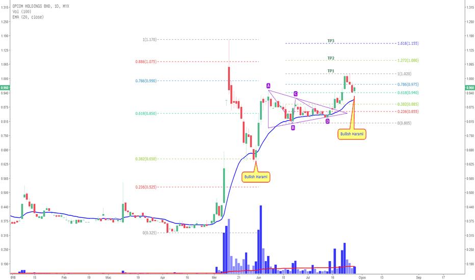 """0035: OPCOM : """"Bullish Harami"""" setelah  38.2% pembetulan harga ???"""