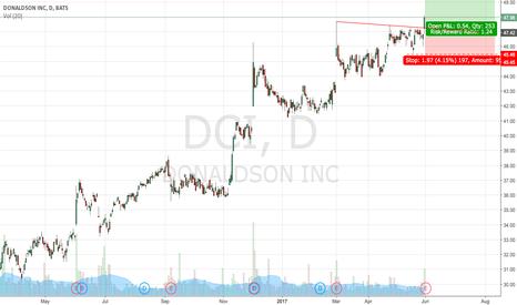 DCI: Long DCI following base break!