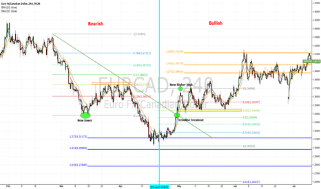 EURCAD: Is fibonacci one of the best tools in forex? (YES it is...)