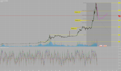 ETHUSD: ETHUSD Coinbase - I Marked 3 Breakout Price Points for a Reason