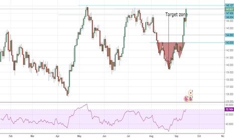 GBPJPY: sell gbpjpy on resistance
