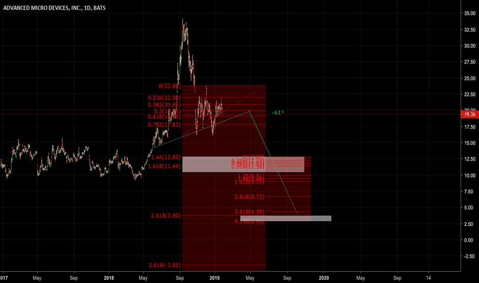 AMD: amd short upon china instability april timeframe