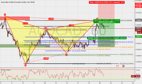 AUDCAD: AUDCAD 60m : Gartley completed