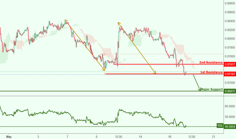EURGBP: EURGBP approaching support, watch for breakout!