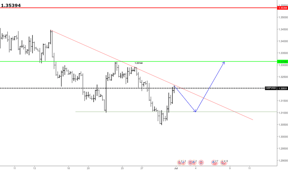 GBPUSD: Head and shoulder bottom for gbpusd 1H chart