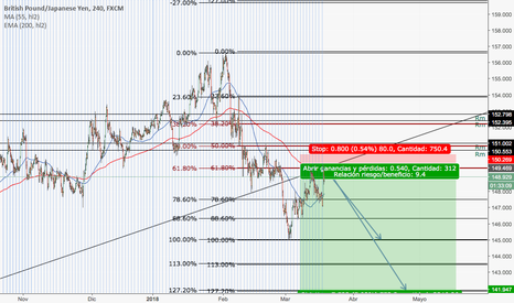 GBPJPY: posible venta gbps-y