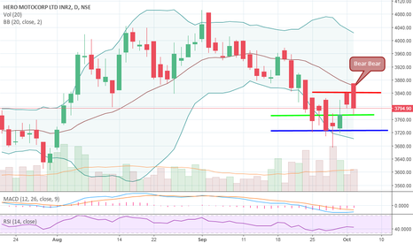 HEROMOTOCO: HERO MOTOCORP - SHORT - BELOW 3774
