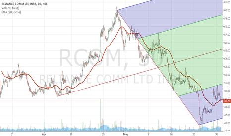 RCOM: Rcom