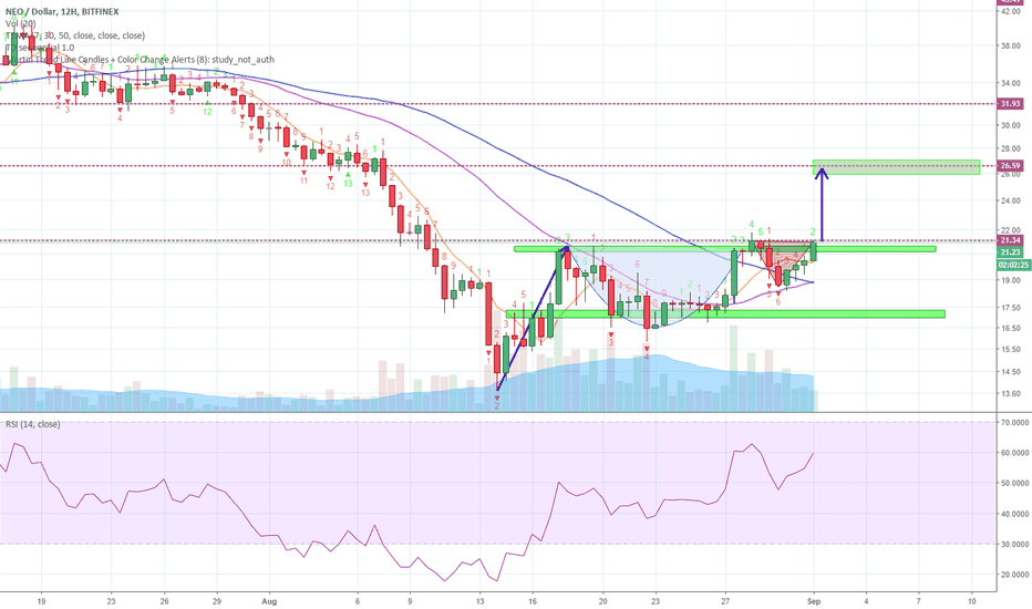NEOUSD: Perfect Little Cup and Handle on NEO takes us to next resistance