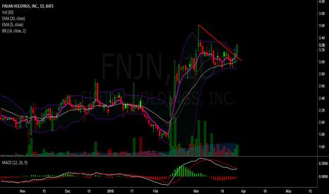 FNJN: Breakout new highs