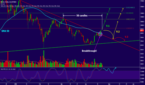 BTCUSD: BTC/USD 1D chart and 4hr contributed to stream.Trading options!