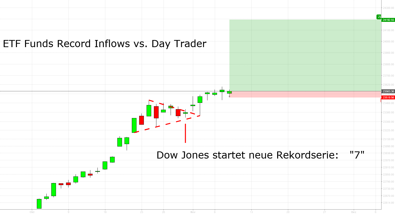 DJIA: Neue Rekordserie, Tag 7