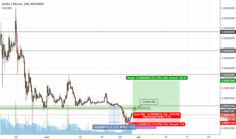 STRBTC: STRBTC Long, buy zone immediate.  R/R 4.25
