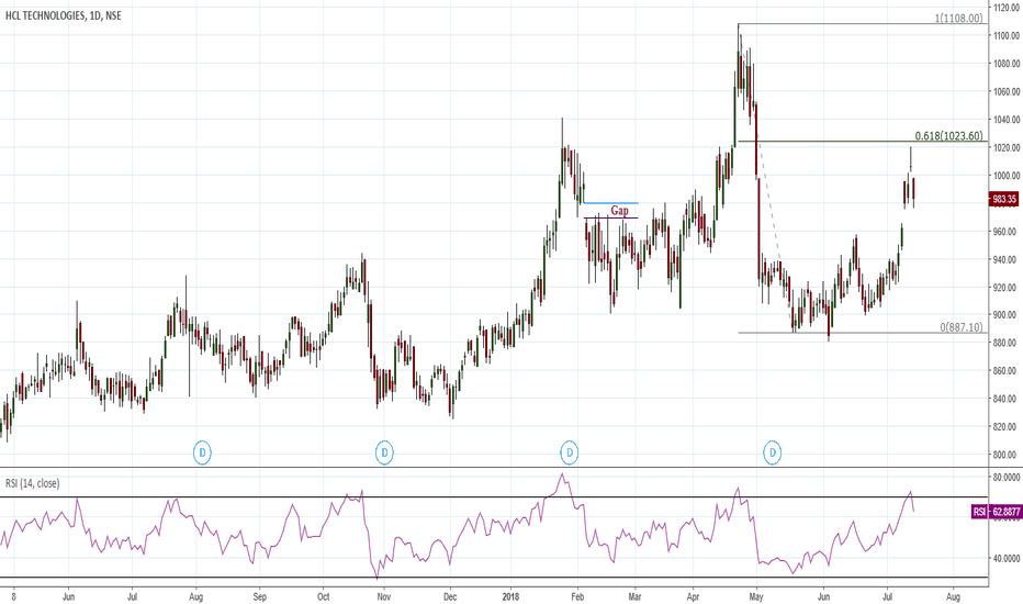 HCLTECH: Reliable Abandoned Baby Reversal Candlestick Formation