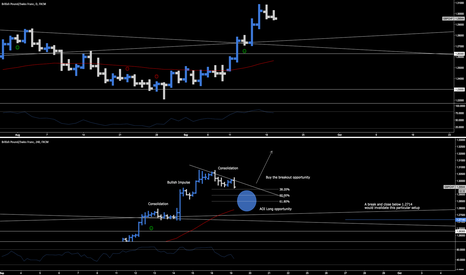 GBPCHF: GBP.CHF > Long Opportunity