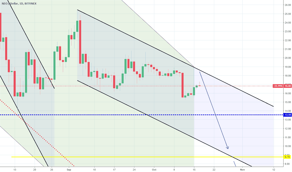 NEOUSD: NEOUSD: Triangle crossed. Expecting a support test.