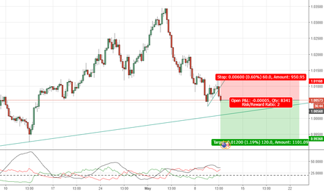 AUDCAD: AUDCAD: Sell Opportunity