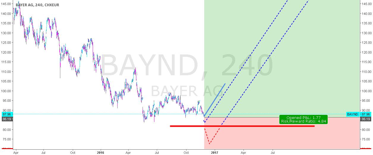 BAYER AG - possible bottom?