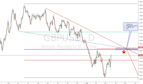 GBPUSD: Convergence point on GBP