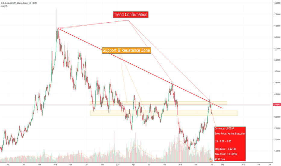 USDZAR: The bears are looking to find support
