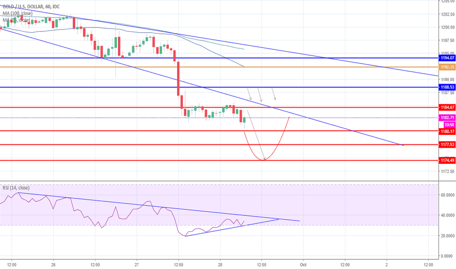 XAUUSD: Gold broke major support for more sell side direction