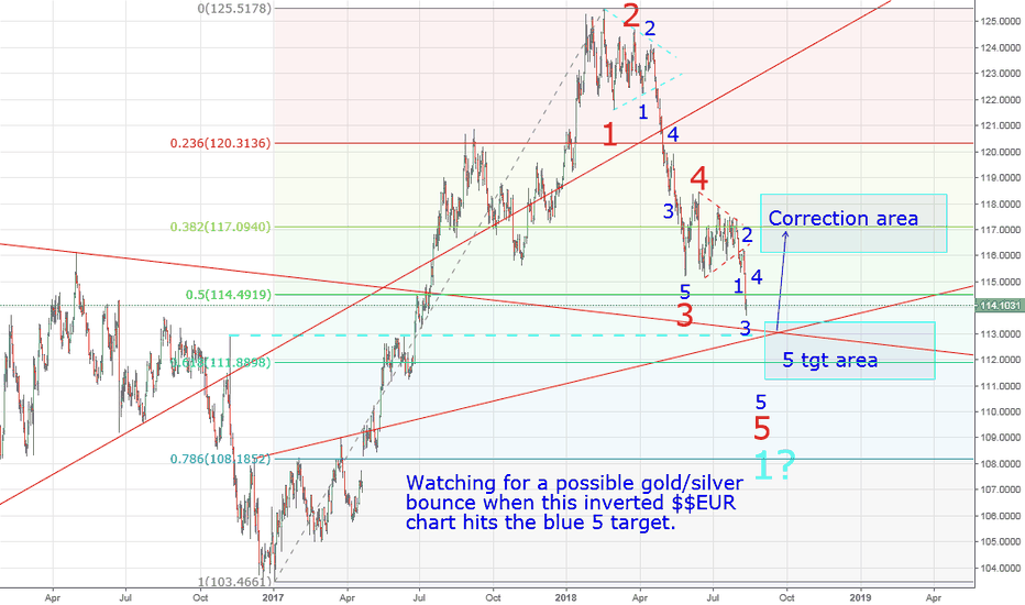 100/USDEUR: Watching for a gold bounce
