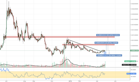 WAVESBTC: #WAVES #cryptocurrency #WAVESBTC ready for the swing move