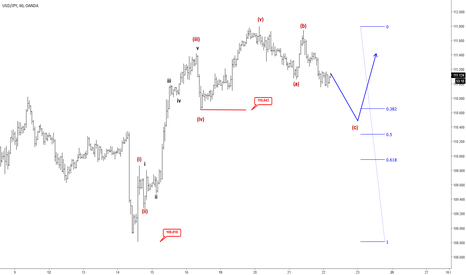 USDJPY: Elliott Wave Analysis: USDJPY Trading In A Temporary Correction
