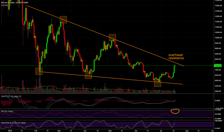 BTCUSD: BTC looking for a break (or is it too soon?)