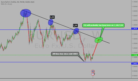 EURUSD: #EURUSD - VERY LONG TERM BUY > TOP 1.29!