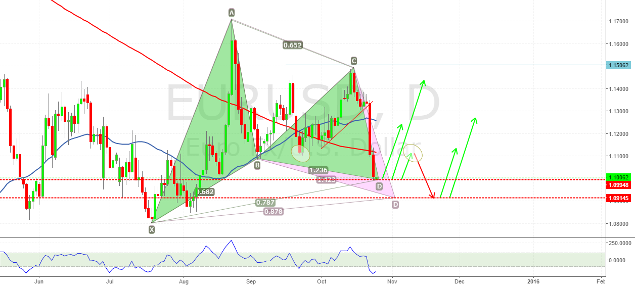 EURUSD 2 POSSIBLE GARTLEY SETUPS