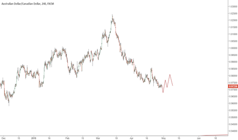 AUDCAD: AUDCAD Short Term Mixed Sentiment