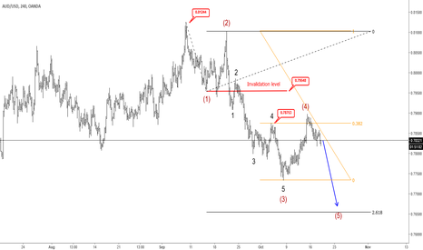 AUDUSD: AUDUSD Touch Resistance, Now More Weakness Can Follow