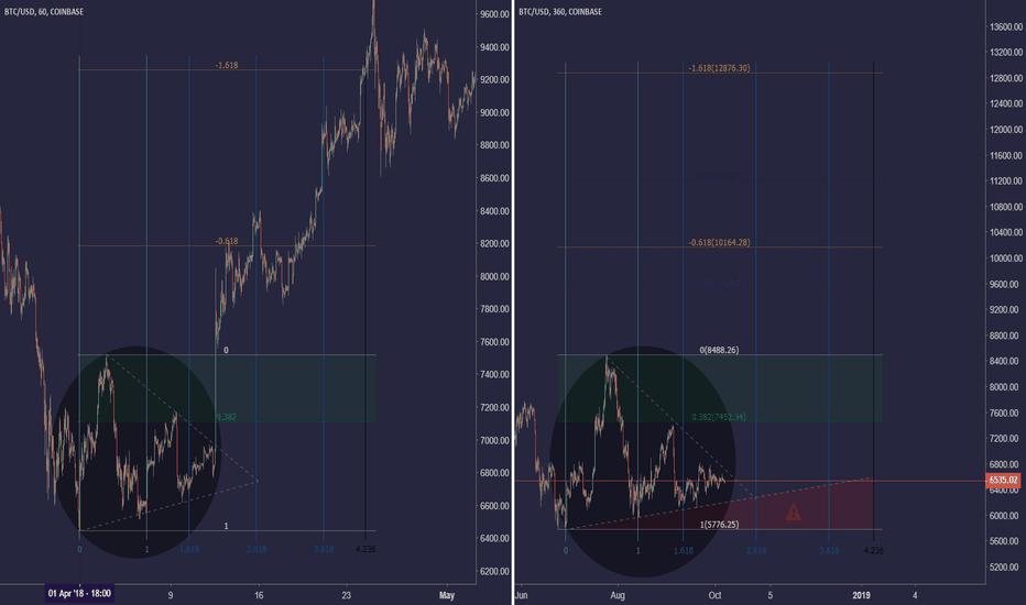 BTCUSD: Bitcoin scenario (2)