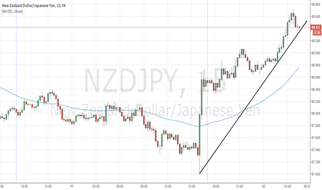 NZDJPY: NZDJPY is overvalued on M15