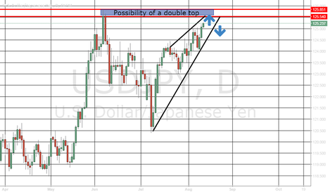 USDJPY: USDJPY: Potential Double top