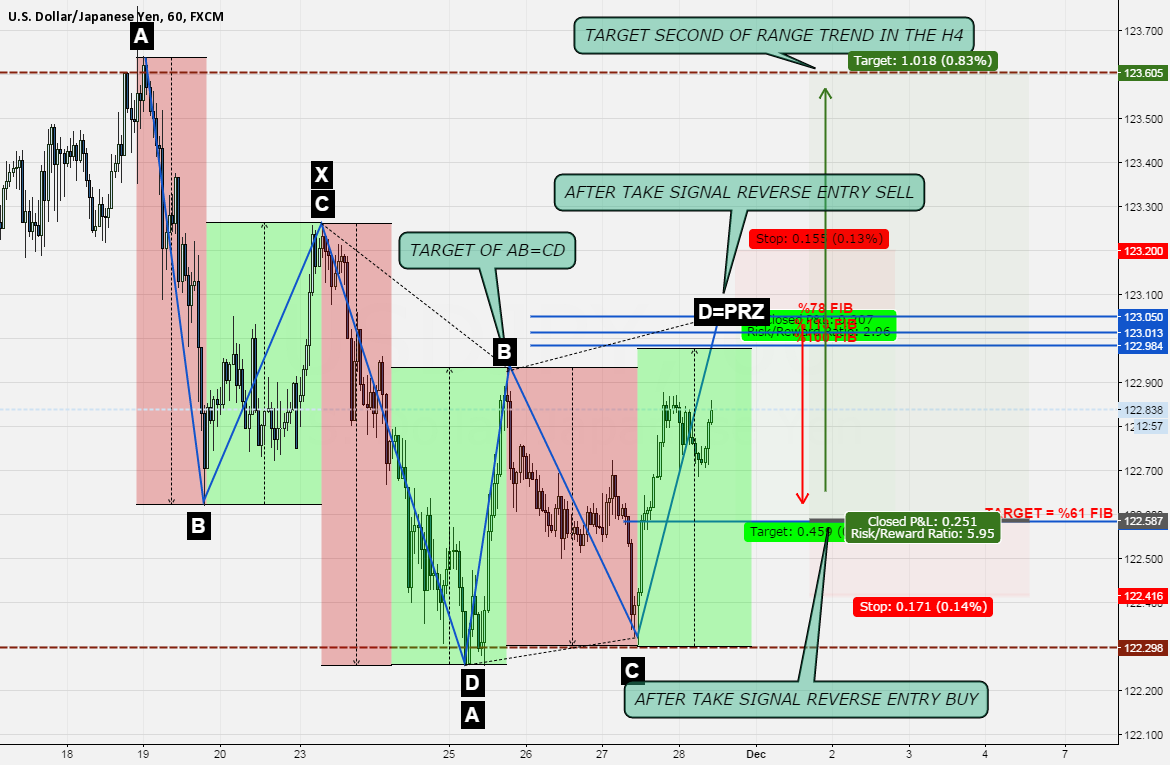 USD===JPY FIRST SIGNAL SELL AND SECOND BUY
