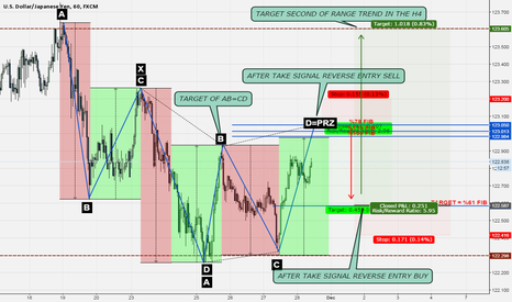 USDJPY: USD===JPY FIRST SIGNAL SELL AND SECOND BUY