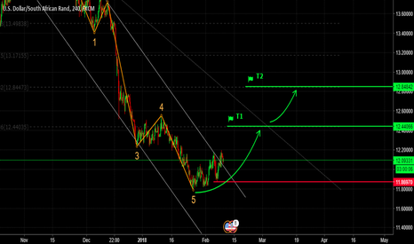 USDZAR: USDZAR, Elliott Wave Analysis & Parallel Channel.