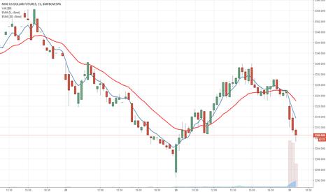 WDOQ2017: WDOQ17, rolagem do dólar formando figura de impulso baixista