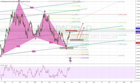 AUDNZD: Long AUDNZD from the gray area