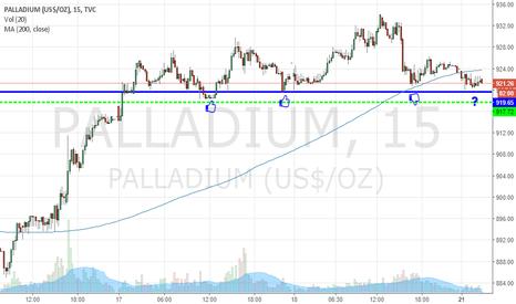 PALLADIUM: Palladium on bullish momentum