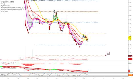 Aro Stock Price And Chart Tradingview