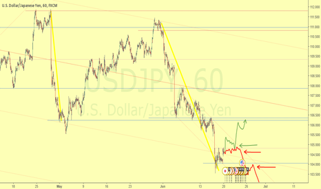 USDJPY: Continuation of downtrend with ricochet on superior dynamic leve