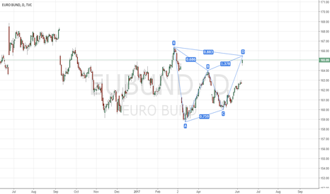 EUBUND: preper for short