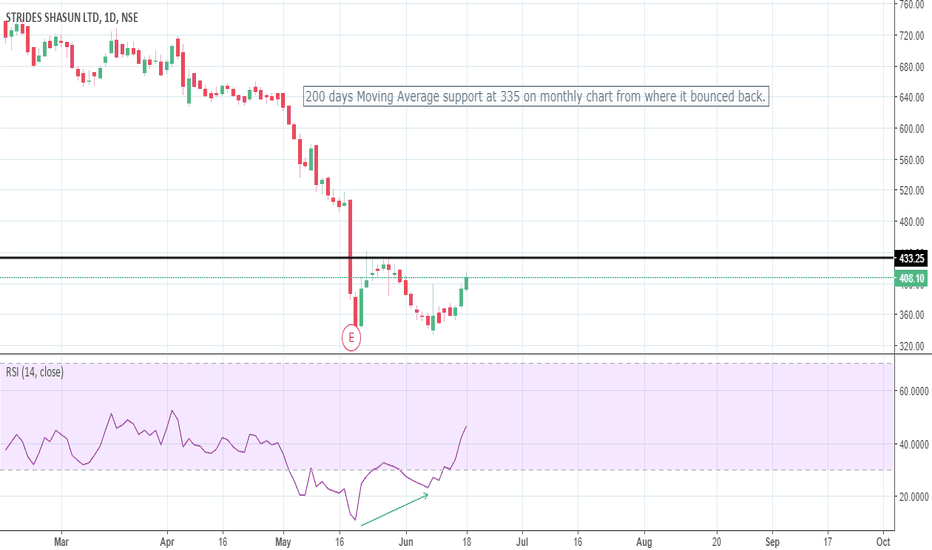 STAR: Potential Double Bottom