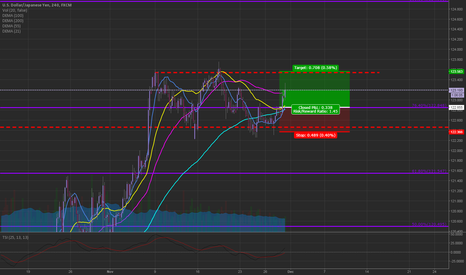 USDJPY: USDJPY day trade idea, long @ 122.85